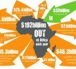 The world does not aid Africa – Africa aids the world!