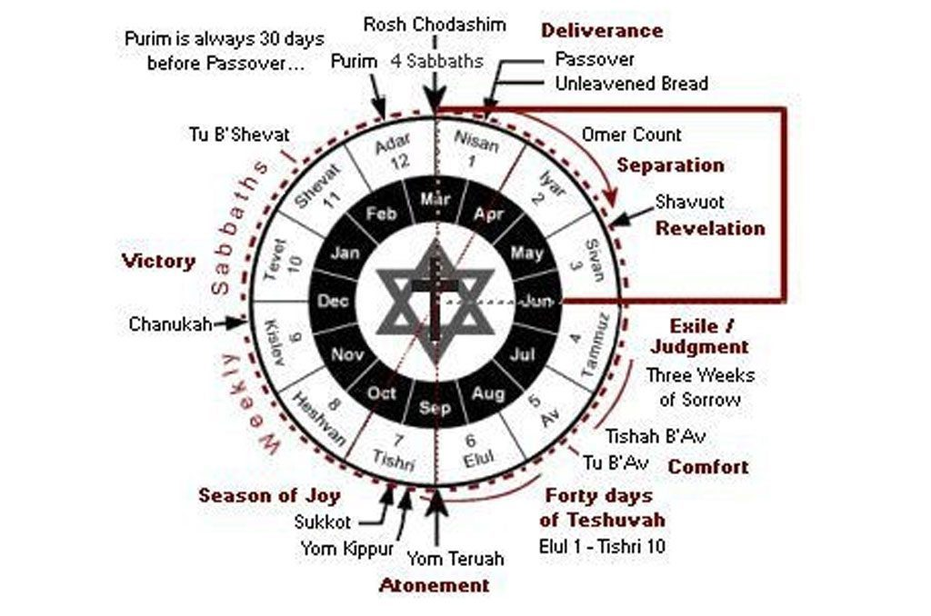 """Ethiopian World Federation """"The Constitution and By-Laws"""" for The Kingdom Restoration of The True Ethio-Hebrew Israelite (RasTafari) Nation: Part 2 Alignment in the Heavens (Two 7's Clash)"""