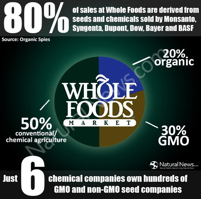 Hidden Camera: Whole Foods Knowingly Engages in Massive GMO Deception by Organic Spies