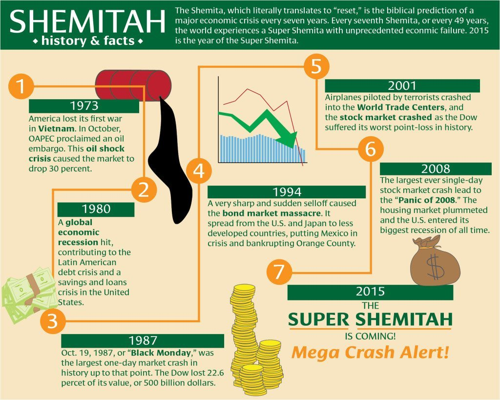 shemitah-graphic