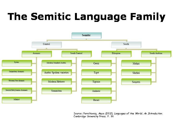 Dr Ephraim Isaac Phd History Semitic Languages on Word Family Blackout