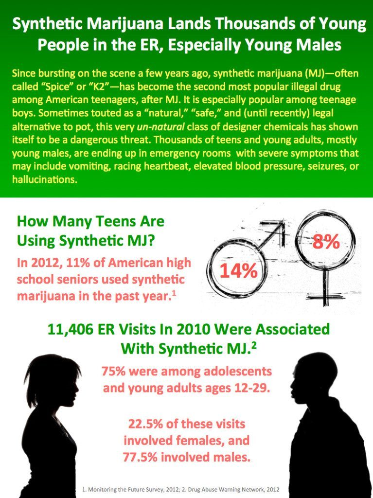 marijuana effects on adolescents survey essay Legal status of marijuana and adolescents' use of marijuana to better understand how change in legal status might influence the degree of marijuana use by adolescents in the future.